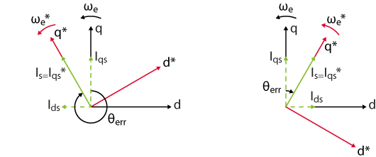 Vector diagram during I-f startup method