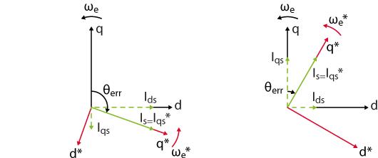 Vector diagram for lagging reference frame