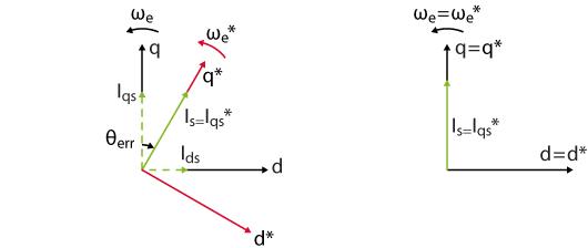 Vector diagram comparison between I-f startup and FOC