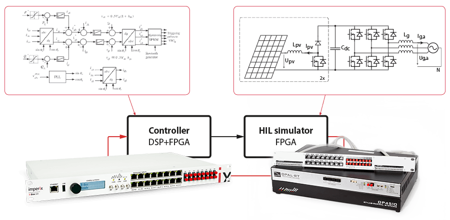 Hardware in the loop simulation system using the HIL simulation interface.