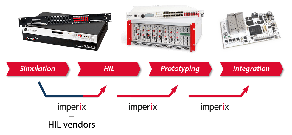 Imperix engineering services for HIL-based rapid control development and testing.