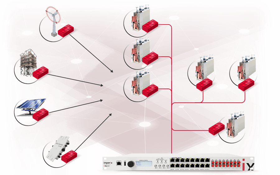 Low-latency communication network using imperix RealSync