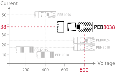 Product positioning of the PEB8038 SiC half-bridge versus other SiC power modules