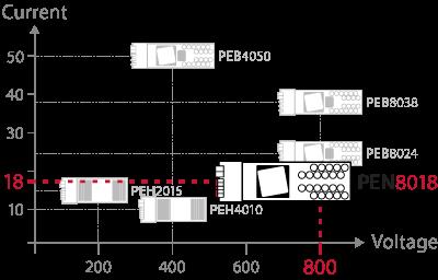 Product positioning of the three-level NPC converter module.