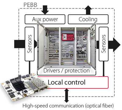 Embedded converter controllers with distributed modulators.