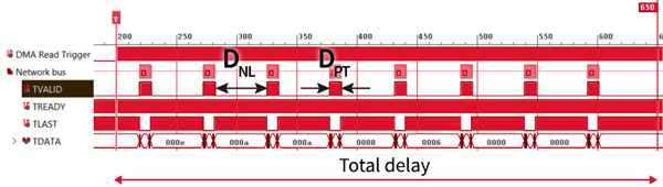 Total communication latency within a conventional network.
