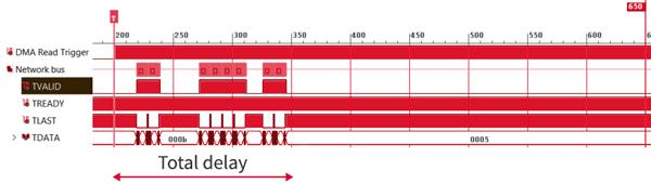 Low-latency communication using imperix RealSync.